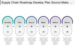 Supply Chain Roadmap Develop Plan Source Make Deliver And Return