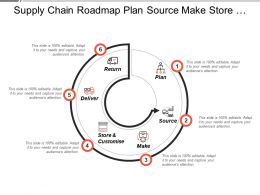 Supply Chain Roadmap Plan Source Make Store Deliver And Return