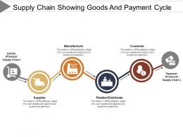 Supply Chain Showing Goods And Payment Cycle