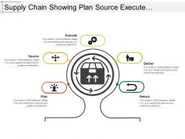 Supply Chain Showing Plan Source Execute Deliver And Return