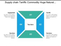 Supply Chain Tariffs Commodity Huge Natural Disasters Human Rights Violations Cpb