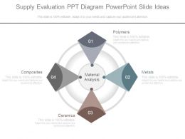 Supply Evaluation Ppt Diagram Powerpoint Slide Ideas