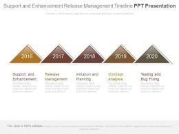 Support And Enhancement Release Management Timeline Ppt Presentation