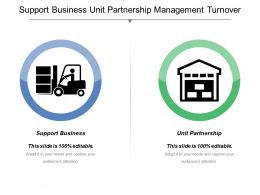 Support Business Unit Partnership Management Turnover