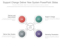 Support Change Deliver New System Powerpoint Slides