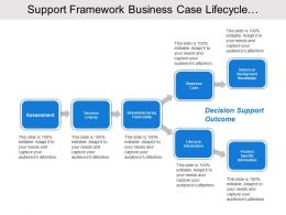 Support Framework Business Case Lifecycle Information