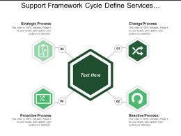 Support Framework Cycle Define Services Maintain And Improve