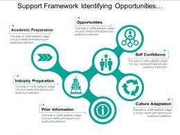 Support Framework Identifying Opportunities Academic Preparation