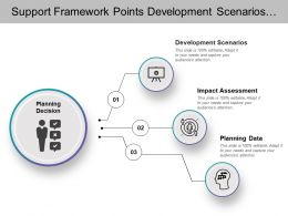 Support Framework Points Development Scenarios Impact Assessment