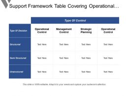 Support Framework Table Covering Operational Managerial And Strategic Planning