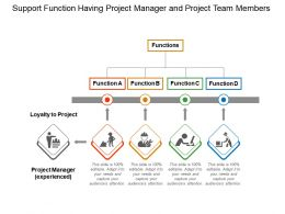 Support Function Having Project Manager And Project Team Members