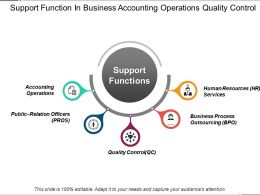 Support Function In Business Accounting Operations Quality Control