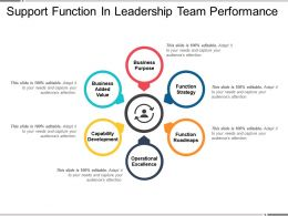 Support Function In Leadership Team Performance