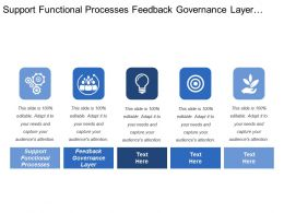 Support Functional Processes Feedback Governance Layer Skills Personality