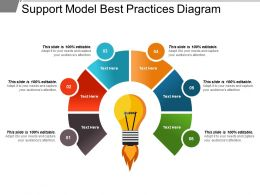 Support Model Best Practices Diagram Ppt Examples Slides