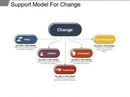 Support Model For Change Ppt Sample Presentations