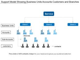 Support Model Showing Business Units Accounts Customers And Branches