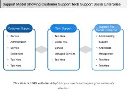 Support Model Showing Customer Support Tech Support Social Enterprise