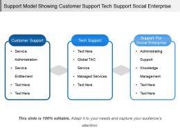 Support Model Showing Customer Support Tech Support Social Enterprise