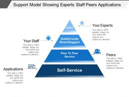 Support Model Showing Experts Staff Peers Applications