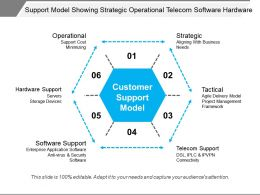 Support Model Showing Strategic Operational Telecom Software Hardware