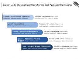 Support Model Showing Super Users Service Desk Application Maintenance