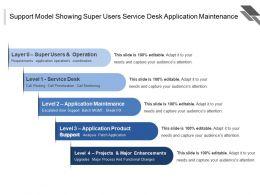 Support Model Showing Super Users Service Desk Application Maintenance