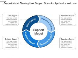 support_model_showing_user_support_operation_application_end_user_Slide01