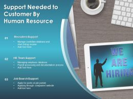 Support Needed To Customer By Human Resource