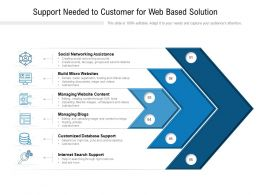 Support Needed To Customer For Web Based Solution
