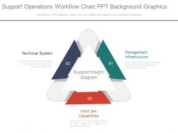 Support Operations Workflow Chart Ppt Background Graphics