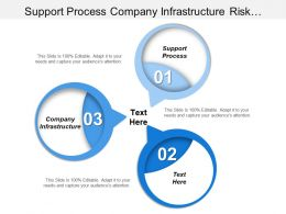Support Process Company Infrastructure Risk Assessment Critical Analysis