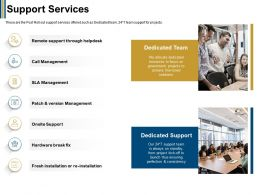 Support Services Launch Thus Ppt Powerpoint Presentation Summary Graphic Tips