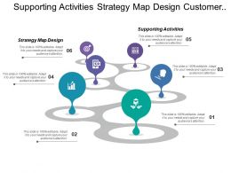 Supporting Activities Strategy Map Design Customer Value Proposition
