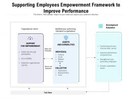 Supporting Employees Empowerment Framework To Improve Performance