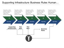 Supporting Infrastructure Business Rules Human Capital Intent Strategy