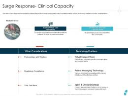 Surge Response- Clinical Capacity Forecast Ppt Clipart
