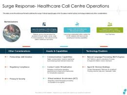 Surge Response Healthcare Call Centre Operations Assistants Ppt Structure