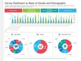 Survey Dashboard On Basis Of Gender And Demographic Powerpoint Template