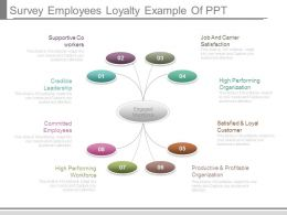 Survey Employees Loyalty Example Of Ppt