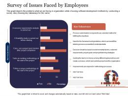 Survey Of Issues Faced By Employees Agile Delivery Approach Ppt Professional