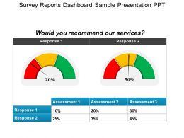 Survey Reports Dashboard Sample Presentation Ppt