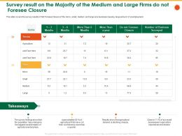 Survey Result On The Majority Of The Medium And Large Firms Do Not Foresee Closure Than Ppt Brochure