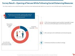 Survey Result Opening Of Venues While Following Social Distancing Measures Ppt Slides