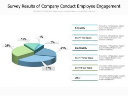 Survey Results Of Company Conduct Employee Engagement