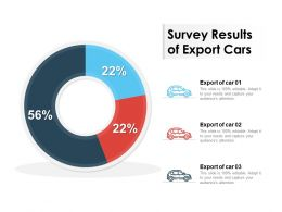 Survey Results Of Export Cars