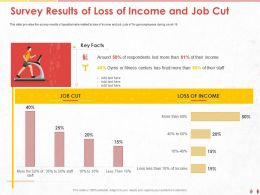 Survey Results Of Loss Of Income And Job Cut Fired Ppt Powerpoint Presentation Show Graphics