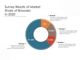Survey Results Of Market Share Of Browsers In 2020