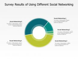 Survey Results Of Using Different Social Networking