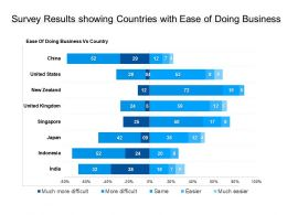 Survey Results Showing Countries With Ease Of Doing Business
